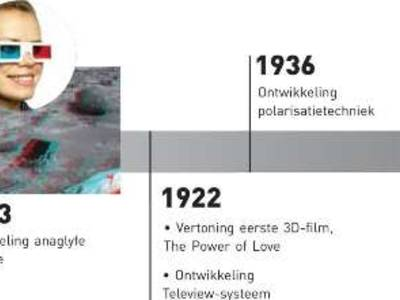 Achtergrond: 3D-technologie toen en nu