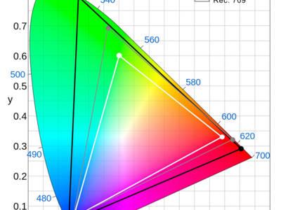 Achtergrond: Kleurbereik